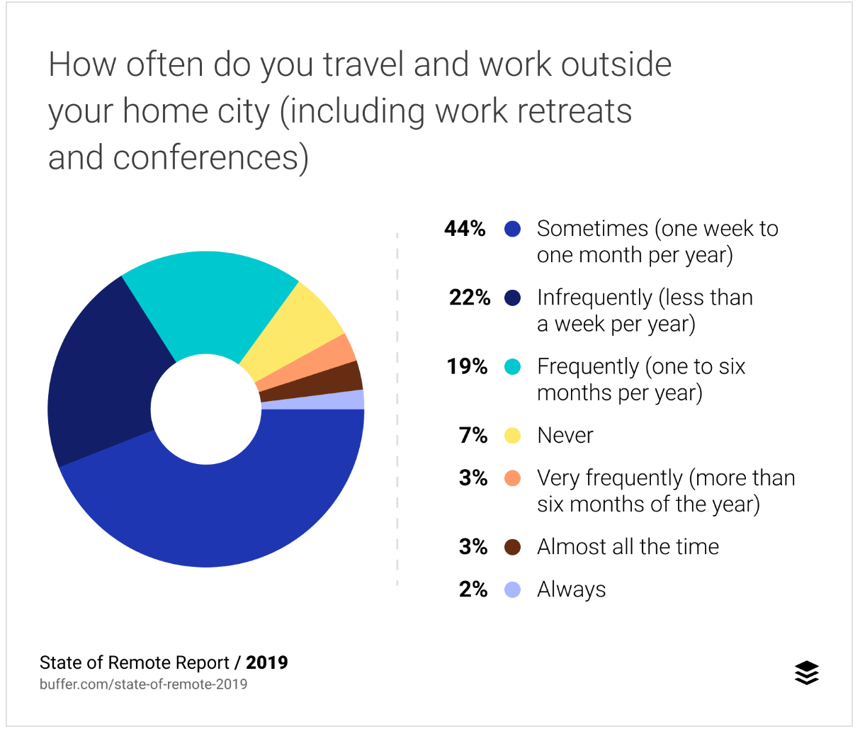 State of Remote Work