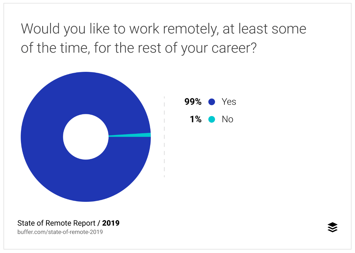 """rapport """"State of Remote Work"""""""