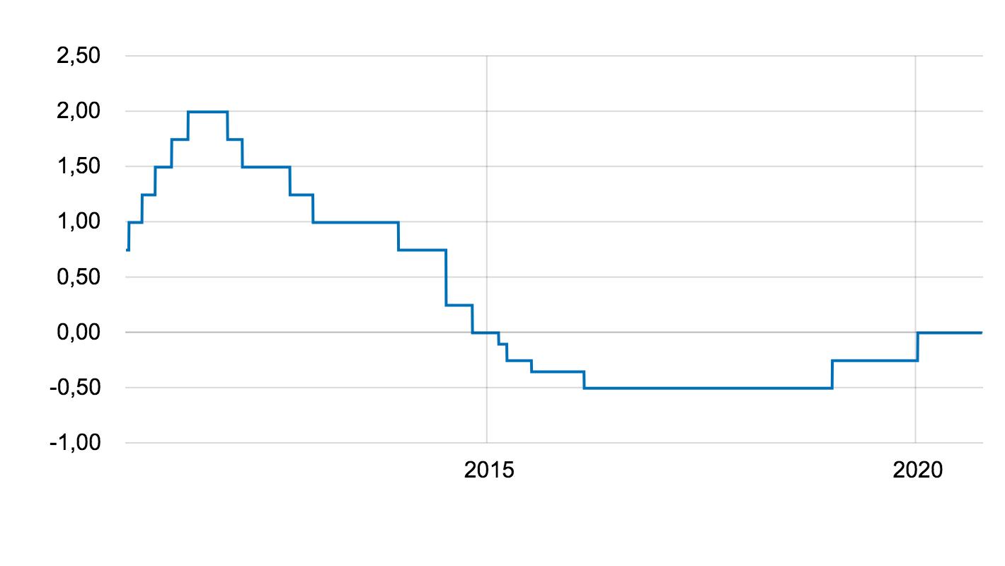 graf över reporänta
