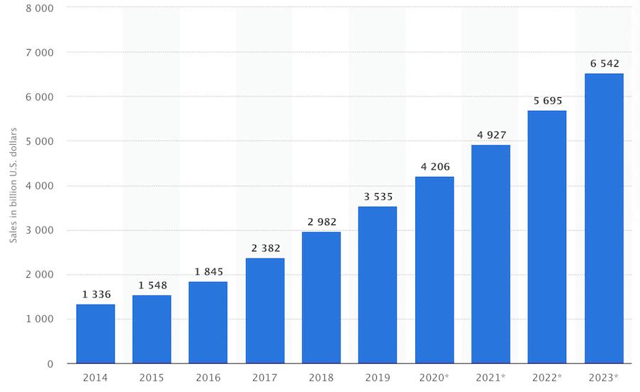 statistik hur e-handeln ökar