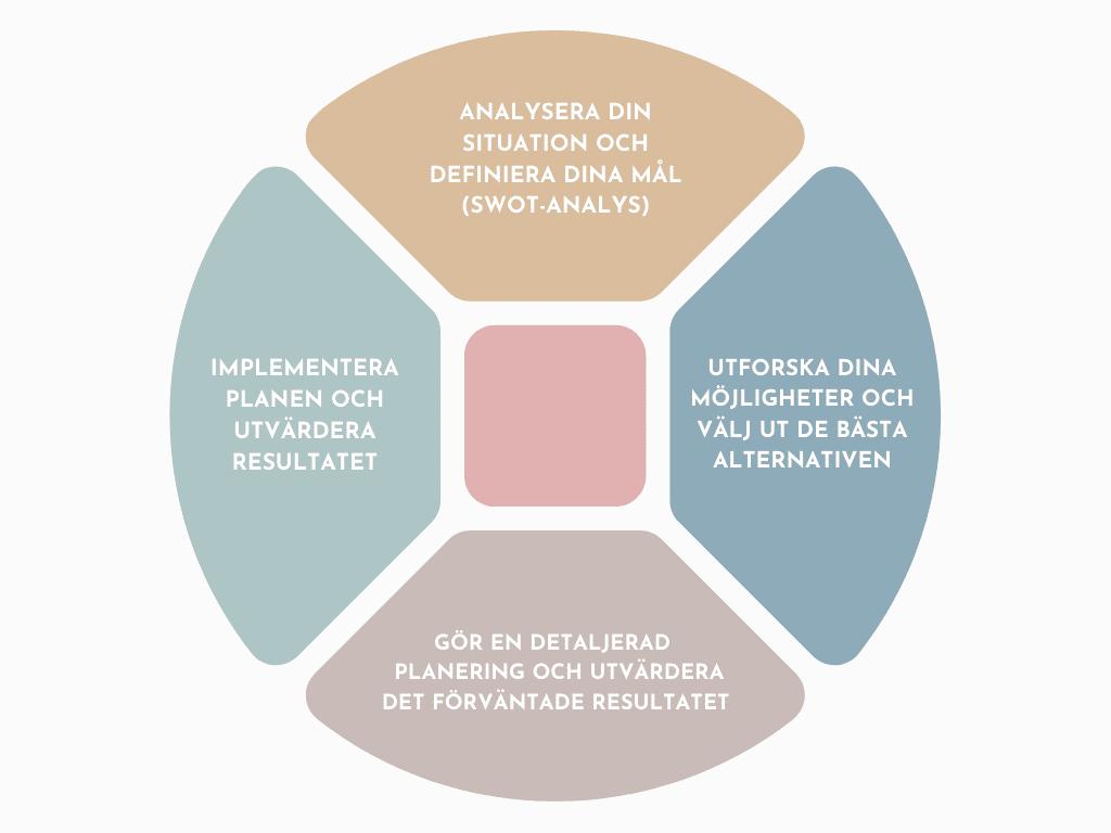 planeringscykel för SWOT